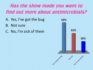 I'm a scientist live - RSC - Has the event made you want to learn more about antimicrobials?