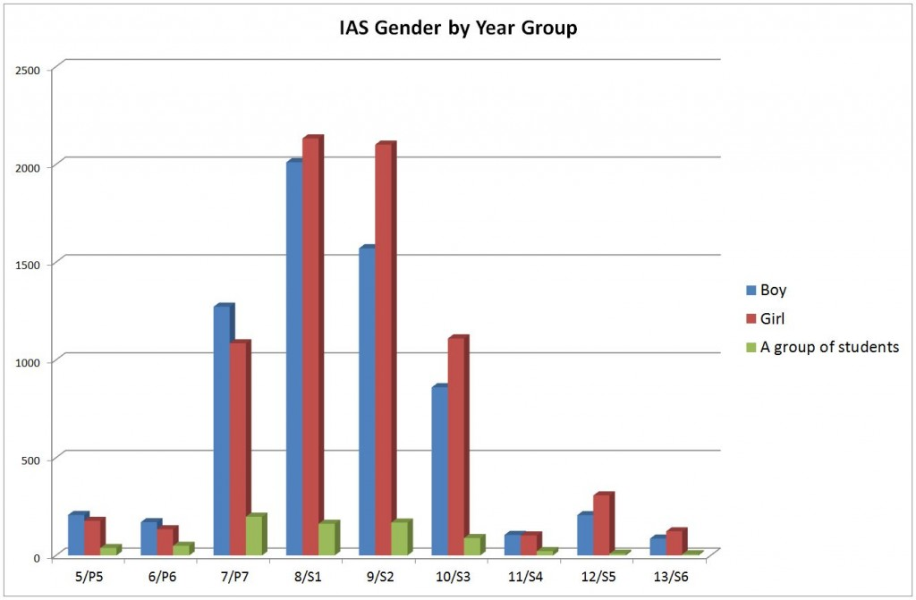 IAS Gender by Year Group