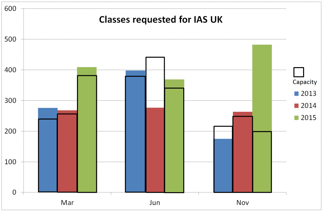 Column chart showing demand for classes outstripping supply