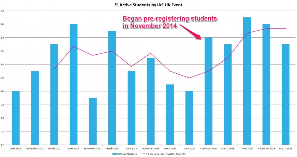 Graph of percentage of active students per IAS UK event. June 2011 to March 2016