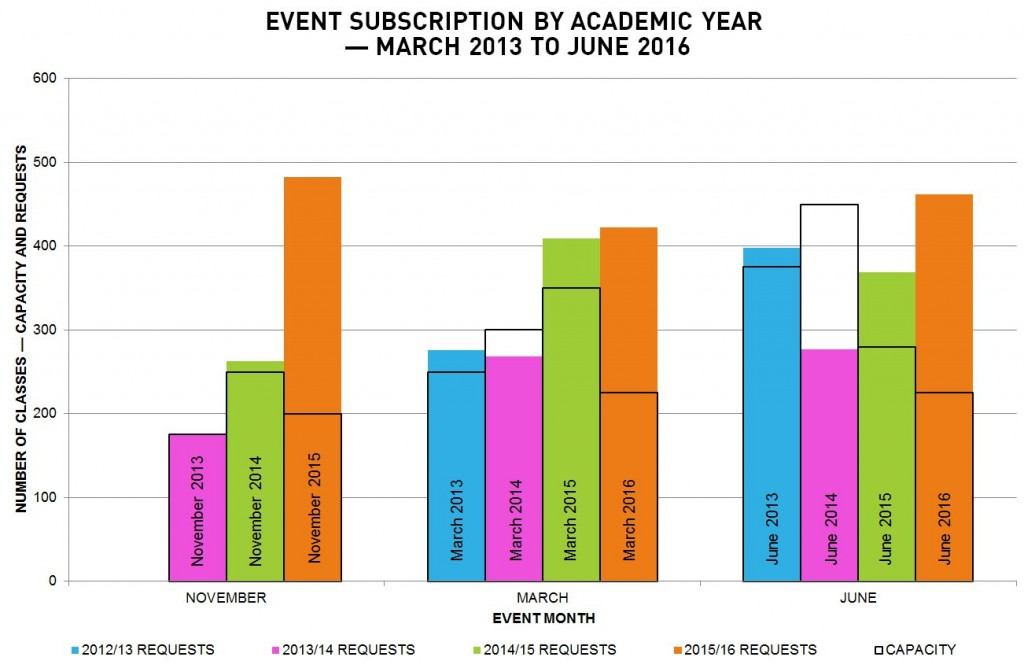 Graph of I'm a Scientist UK class requests by event in academic year — March 2013 to June 2016