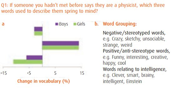IOP gender difference Q1