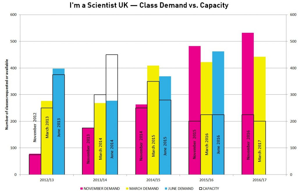 Class requests to take part in I'm a Scientist UK, vs. capacity by event.