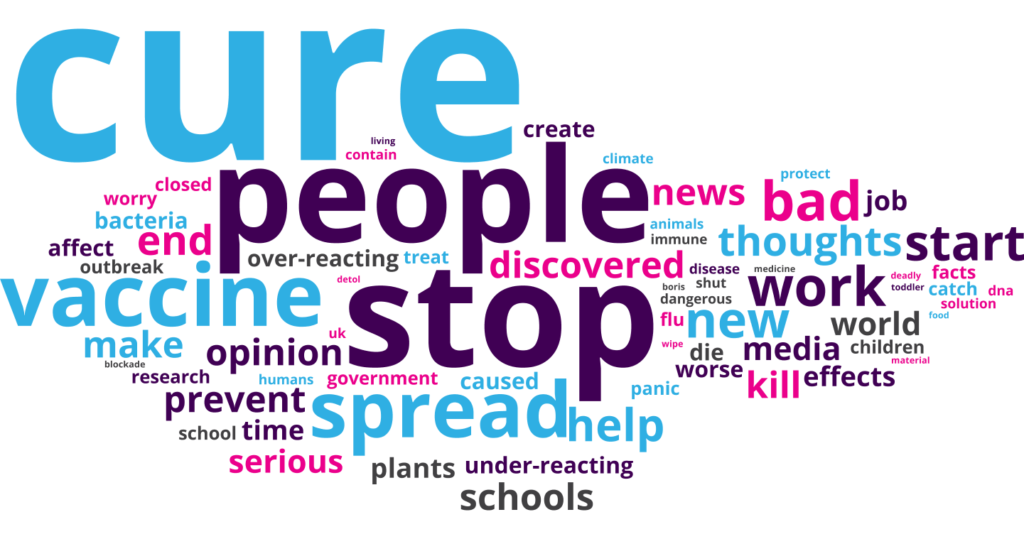 Word cloud of themes students ASK about COVID-19